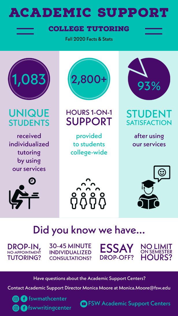 Academic support college tutoring, Fall 2020 facts and stats: 1,083 Unique students received individualized tutoring by using our services. 2,800+ hours one on one support provided to students college-wide, 93% student satisfaction after using our services. Did you know we have.... drop-in, no-appointment tutoring?, 30-45 minute individualized consultations?, Essay drop-off?, and No limit on semester hours? Have questions contact the Academic Support Centers.