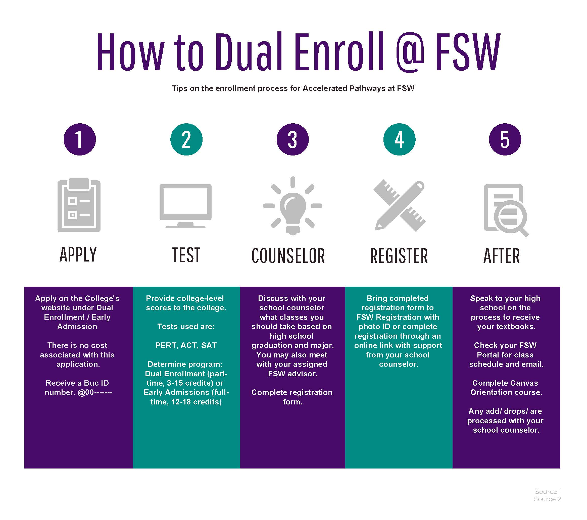 How to Dual Enroll at FSW (PDF).